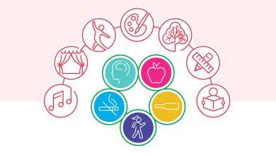 تصویر از مفهوم سلامتی